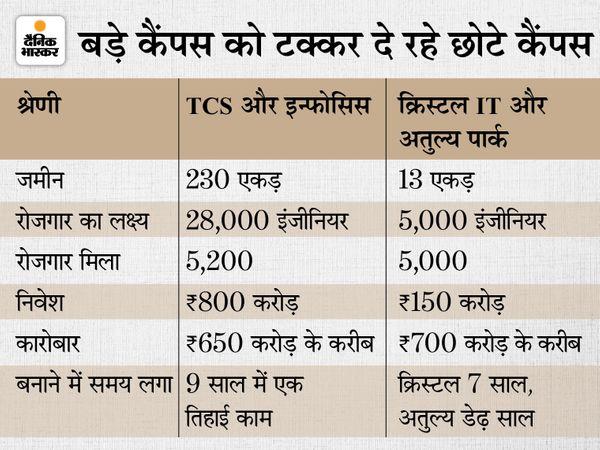 जमीन, रोजगार से लेकर कारोबार में बड़ों को टक्कर दे रहे छोटे कैंपस - Money Bhaskar
