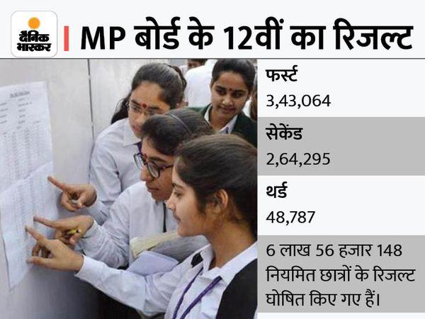 मप्र बोर्ड की 12वीं कक्षा का रिजल्ट गुरुवार को घोषित कर दिया गया। - Money Bhaskar