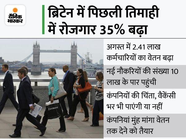 ब्लूमबर्ग के मुताबिक रोजगार सृजन से संकेत मिलता है कि बाजार मजबूत हो रहा है। - Money Bhaskar