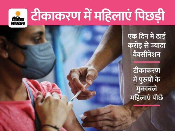 वैक्सीनेशन में पीछे - Money Bhaskar