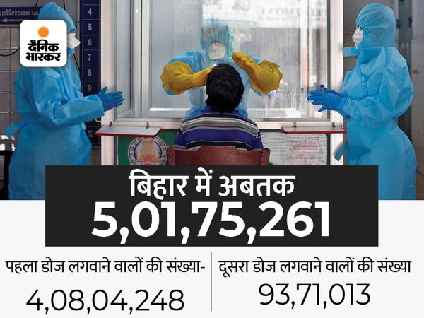 सोमवार दाेपहर 12 बजे तक 5,01,75,261 लोगों को वैक्सीन दी गई। - Money Bhaskar