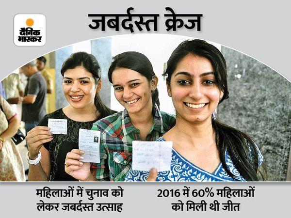 बिहार पंचायत चुनाव में महिलाओं के लिए 50 फीसदी सीटें रिजर्व हैं।