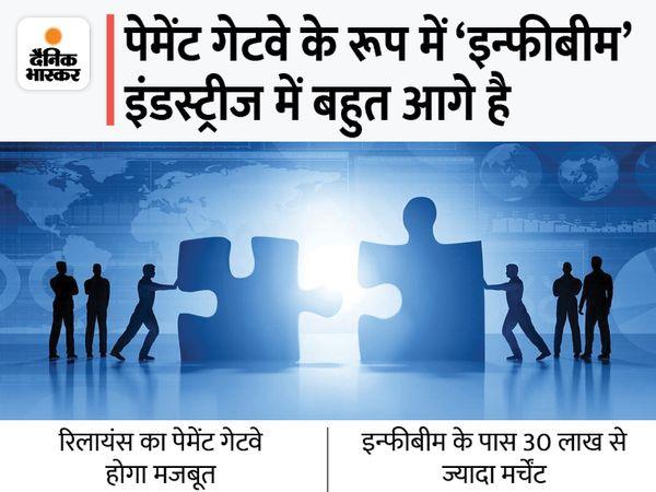 यूनिफाइड पेमेंट के लिए दोनों कंपनियों के बीच पहले ही हो चुका है एग्रीमेंट। - Money Bhaskar