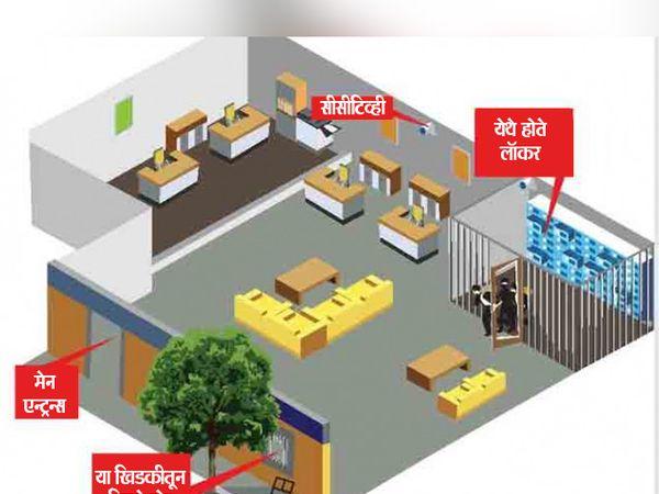 पोलिसांनी यापूर्वी सुरक्षाव्यवस्थेवर 4 वेळा प्रश्न उपस्थित केले होते. येथील खिडकीही मजबूत नव्हती. - Divya Marathi