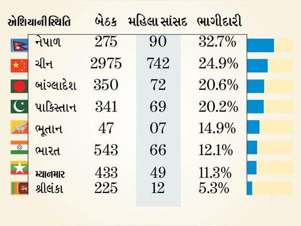 ચીનમાં જીતેલી મહિલા સાંસદ (742), એટલી તો કોઈ દેશમાં કુલ બેઠક પણ નથી - Divya Bhaskar