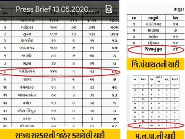 મંગળવારે રાજ્યની યાદીમાં 3 કેસ હતા, તેમાંથી જિલ્લાએ બુધવારે માત્ર 2 કેસ નોંધતા અસમંજસ. - Divya Bhaskar