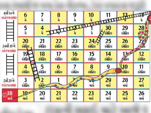 સાપ સીડી રમતથી સમજો કોરોનાની શકુનિ ચાલઃ 10 એપ્રિલે 17 કોરોના પોઝિટિવ હતા ત્યારબાદ કેસ વધ્યા હતા. 14 મેએ 11 પોઝિટિવ આવતા ફરી એક મહિના પહેલાની સ્થિતિએ પહોંચી ગયા. - Divya Bhaskar
