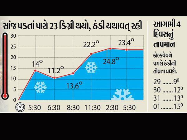 તાપમાન - Divya Bhaskar