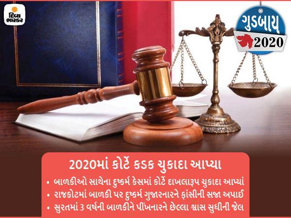 વર્ષ 2020માં કોર્ટ દ્વારા સમાજમાં દાખલારૂપ ચુકાદા આપીને આરોપીઓને આકરી સજા ફટકારાઈ હતી. - Divya Bhaskar