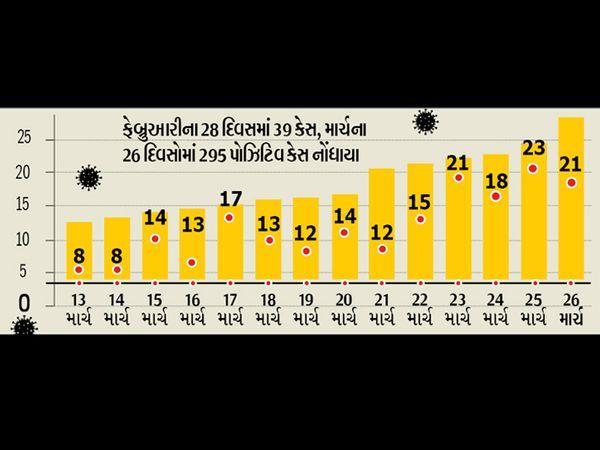 જિલ્લામાં કોરોનાના આંકમાં દિન પ્રતિદિન સતત વધારો - Divya Bhaskar
