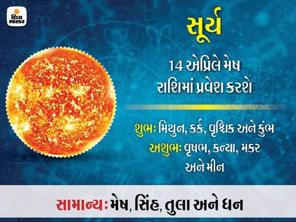 સૂર્ય ગ્રહની અસર શરીરમાં પેટ, આંખ, હૃદય, ચહેરા અને હાડકાં પર થાય છે. સૂર્યના અશુભ પ્રભાવથી માથાનો દુખાવો, તાવ અને હૃદયની બીમારી થાય છે. એના શુભ પ્રભાવથી આત્મવિશ્વાસ વધે છે. સન્માન અને પ્રસિદ્ધિ મળે છે. આ ગ્રહના પ્રભાવથી જોબ અને બિઝનેસમાં લાભ થાય છે.