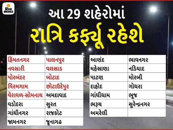 ગુજરાતમાં આ 29 શહેરમાં રાત્રિ કર્ફ્યૂ રહેશે.