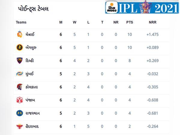 IPLની 23મી મેચ પછીનું પોઈન્ટ ટેબલ