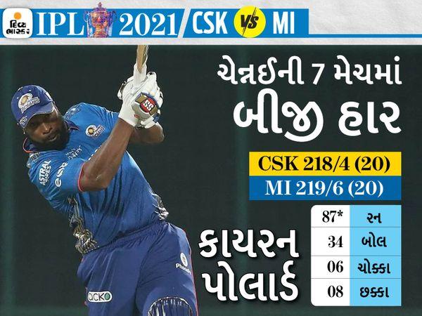 મુંબઈના કે.પોલાર્ડે આક્રમક ઈનિંગ રમીને ટીમને જીત અપાવી હતી. 34 બોલમાં 87 રન બનાવ્યા હતા. - Divya Bhaskar