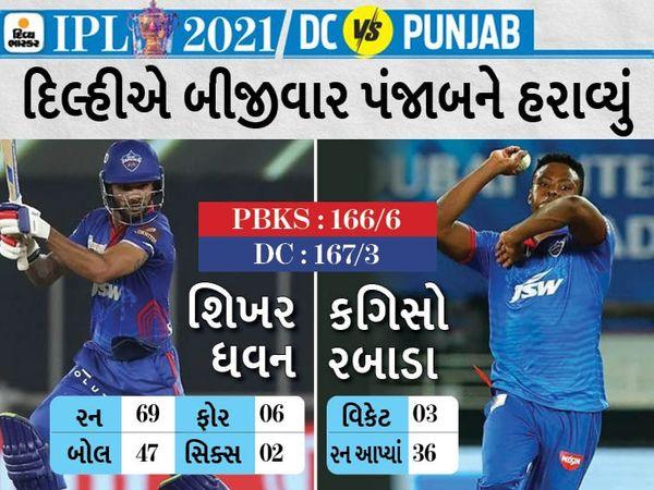 શિખર ધવને IPLમાં 44મી ફિફ્ટી નોંધાવી હતી અને 47 બોલમાં 69* રન બનાવ્યા હતા. એણે 6 ચોગ્ગા અને 2 છગ્ગા માર્યા હતા. - Divya Bhaskar