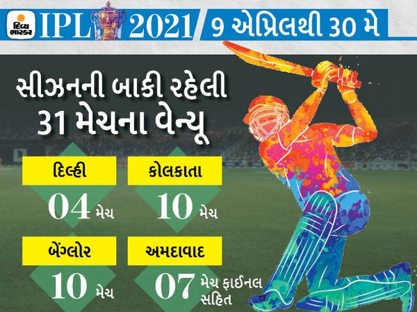 IPL 2021 પર સંકટના વાદળો છવાઈ ગયા છે. - Divya Bhaskar