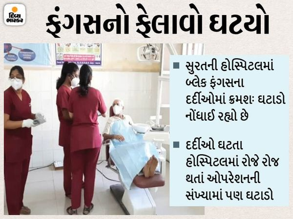 સુરતની સિવિલ સહિતની હોસ્પિટલમાં મહામારીના દર્દીઓની સંખ્યામાં ઘટાડો નોંધાઈ રહ્યો છે. - Divya Bhaskar