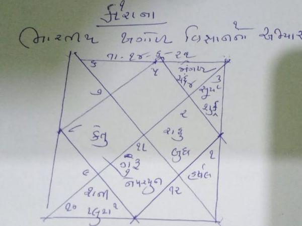 મીણાપુરના જ્યોતિષે કોરોના અને મહાયુદ્ધની કુંડળી બનાવી. - Divya Bhaskar
