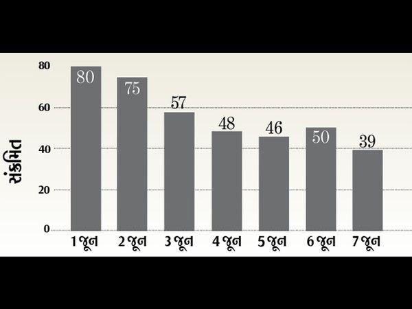 જૂનમાં કોરોનાનો ગ્રાફ સતત નીચે - Divya Bhaskar