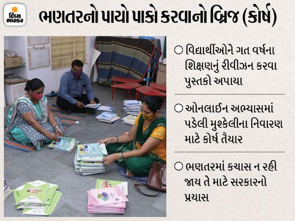 વિદ્યાર્થીઓ માટે તૈયાર કરાયેલા પુસ્તકો સાથે શિક્ષકો - Divya Bhaskar