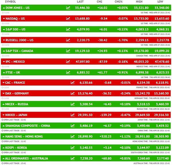 शेयर मार्केट LIVE: सेंसेक्स 380 पॉइंट चढ़कर 50 हजार के पार पहुंचा; निफ्टी भी 15,000 के करीब, मेटल शेयरों में बढ़त