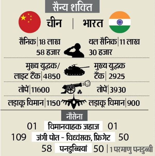 Military strength of India and China