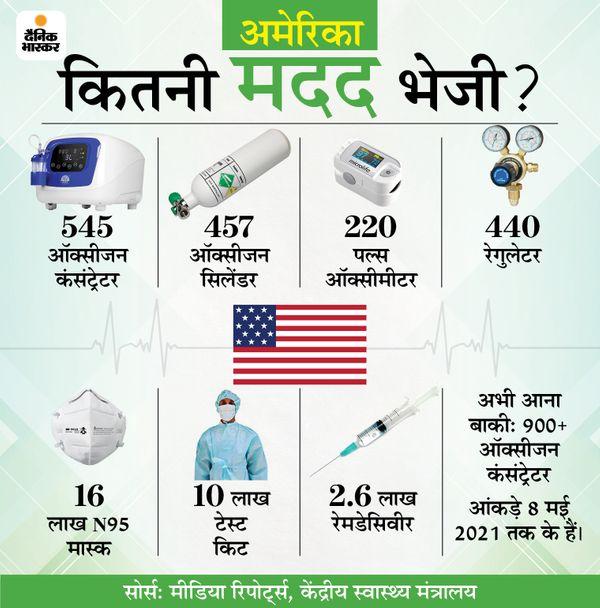 Covid-19 Second wave India foreign medical aid complete list infographics   अमेरिका और ब्रिटेन के साथ सऊदी अरब और कुवैत ने भी भारत को जमकर भेजी मदद, जानिए अब तक किस देश ने क्या दिया - WPage - क्यूंकि हिंदी हमारी पहचान हैं