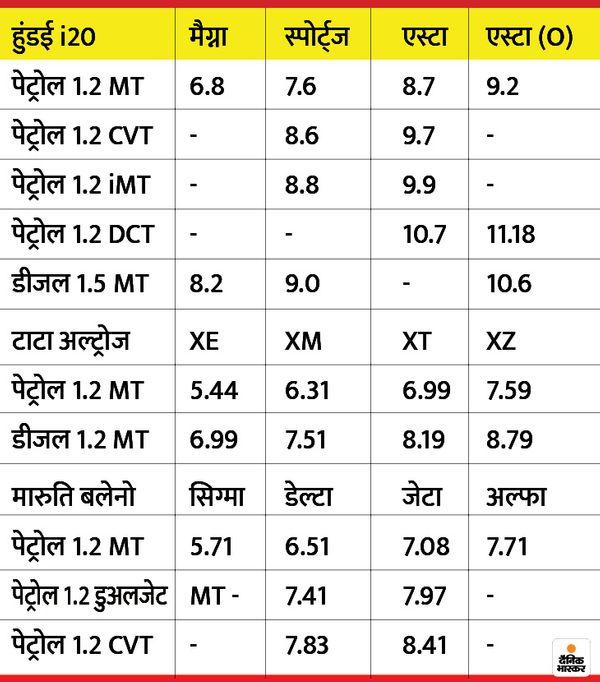 कार की सभी कीमतें लाख रुपए में है।
