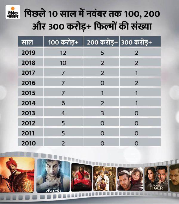 2020 में अब तक सिर्फ एक ही फिल्म हिट रही और वह है अजय देवगन स्टारर 'तान्हाजी : द अनसंग वॉरियर', जिसने बॉक्स ऑफिस पर करीब 280 करोड़ रुपए की कमाई की थी। यह इस साल की इकलौती ऐसी फिल्म है, जिसने बॉक्स ऑफिस पर 100 और 200 करोड़ का आंकड़ा पार किया।