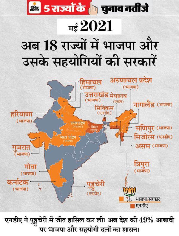 BJP Congress Ruling States MAP 2021; Narendra Modi | West Bengal Assam Kerala Tamil Nadu Puducherry Election Latest | BJP के खाते में एक और राज्य, लेकिन पुड्डुचेरी; अब 49% आबादी वाले 18 राज्यों में NDA, इंदिरा के समय में 17 राज्यों में कांग्रेस सरकार थी - WPage - क्यूंकि हिंदी हमारी पहचान हैं