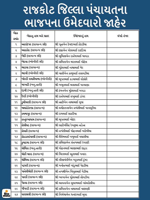 રાજકોટ જિલ્લા પંચાયતના ભાજપના ઉમેદવારોનું લિસ્ટ.