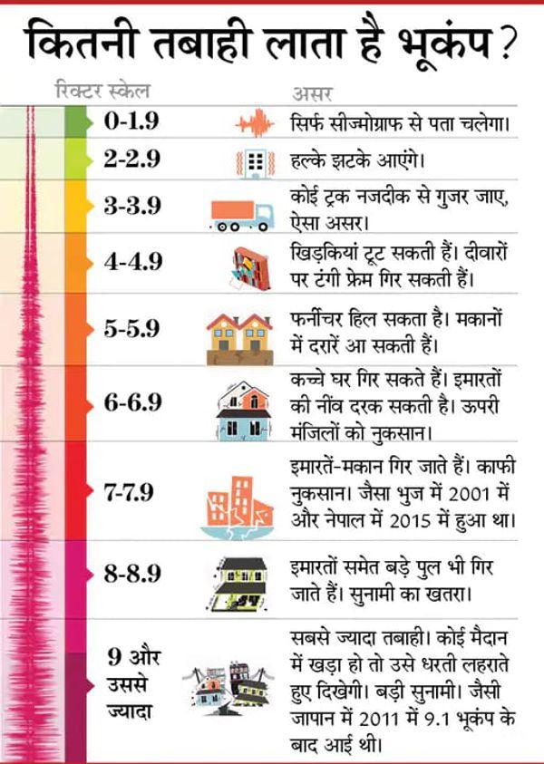 5.8 earthquake in Nepal, no casualty reported at present; The areas of Bihar bordering Nepal can also have an effect | 5.8 की तीव्रता के भूकंप से कांपी धरती, फिलहाल किसी के हताहत होने की खबर नहीं; बॉर्डर से लगे बिहार के इलाकों में हो सकता है असर - WPage - क्यूंकि हिंदी हमारी पहचान हैं