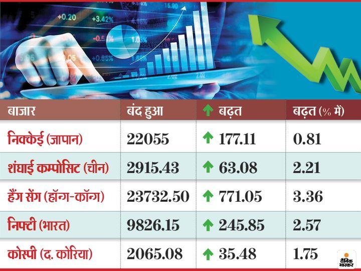 नैस्डैक 0.07 फीसदी की गिरावट के साथ 16 अंक नीचे और एसएंडपी 0.37 फीसदी की गिरावट के साथ 11 अंक नीचे खुला - Dainik Bhaskar