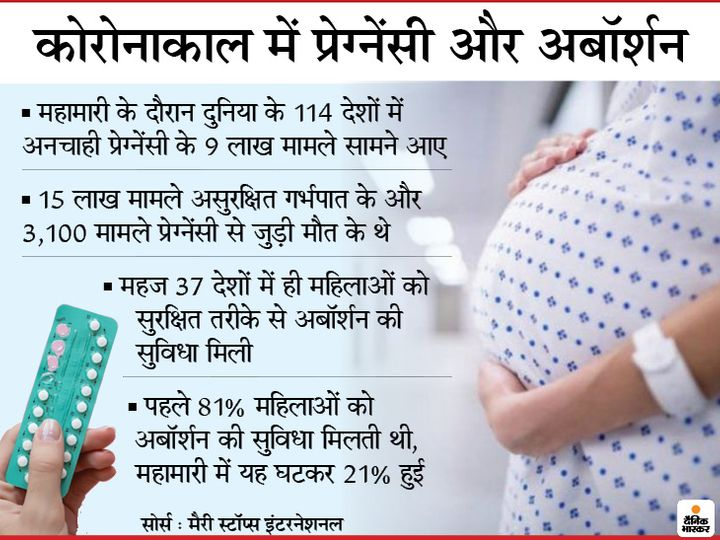 Corona period became a crisis for women, millions of women could not take contraceptive drugs, it was difficult to get abortion | औरतों के लिए संकट बना कोरोनाकाल, दुनियाभर में 19 लाख महिलाओं को नहीं मिली गर्भनिरोधक दवाएं; सिर्फ भारत में अनचाही प्रेग्नेंसी के 13 लाख मामले मिले