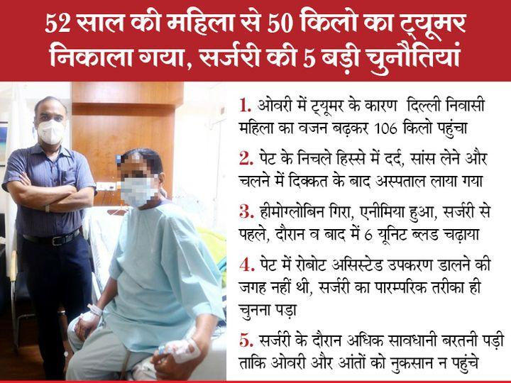 woman with largest ovarian tumour successfully operated at Delhi's Apollo Hospital but its not benian | दिल्ली की महिला के शरीर से 50किलो का ओवेरियन ट्यूमर निकाला, ऑपरेशन के बाद वजन सिर्फ 56 किलो रह गया