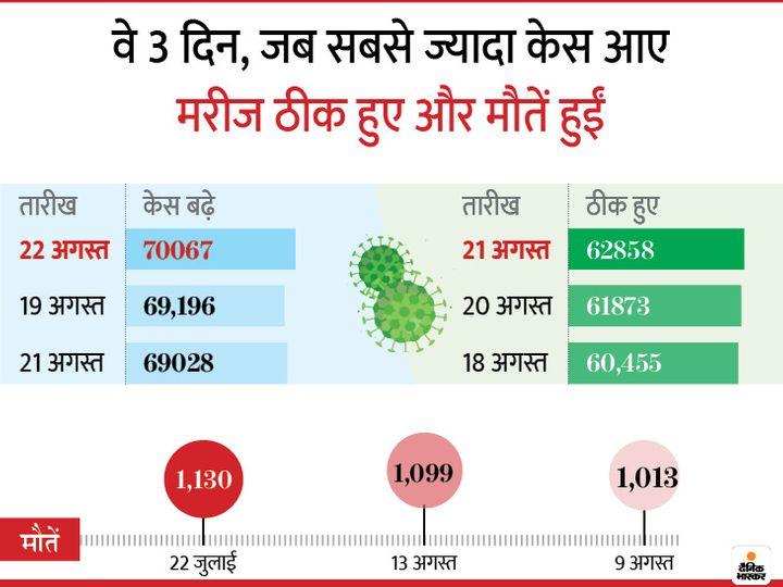 Mumbai Delhi Coronavirus News | Coronavirus Outbreak India Cases LIVE Updates; Maharashtra Pune Madhya Pradesh Indore Rajasthan Uttar Pradesh Haryana Punjab Bihar Novel Corona (COVID-19) Death Toll India Today | पिछले 24 घंटे में 61 हजार 749 मरीज बढ़े, 56 हजार 896 स्वस्थ हुए; देश में अब तक 31.05 लाख संक्रमित