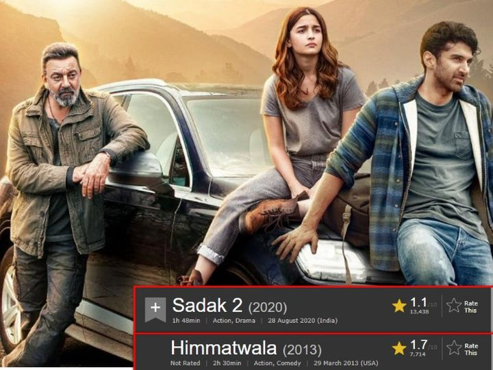 Alia Bhatt S Sadak 2 Got 1 1 Ratings For Imdb Became Worst Rated Film By Breaking Record Of Himmatwala And Humshakal Alia Bhatt S Sadak 2 Gets 1 1 Ratings For Imdb Himmatwala And Humshakal