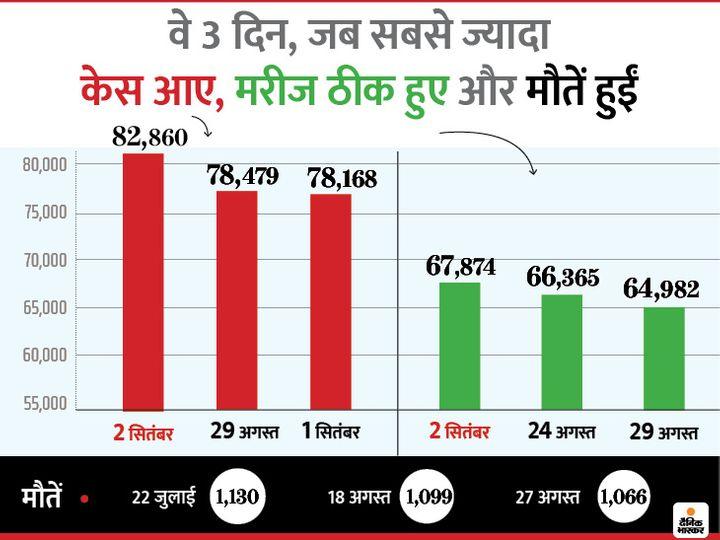 Mumbai Delhi Coronavirus News | Coronavirus Outbreak India Cases LIVE Updates; Maharashtra Pune Madhya Pradesh Indore Rajasthan Uttar Pradesh Haryana Punjab Bihar Novel Corona (COVID-19) Death Toll India Today | एक दिन में रिकॉर्ड 11.72 लाख टेस्ट किए गए, अब तक 4.44 करोड़ सैंपल की जांच हुई; देश में अब तक 38.48 लाख मामले