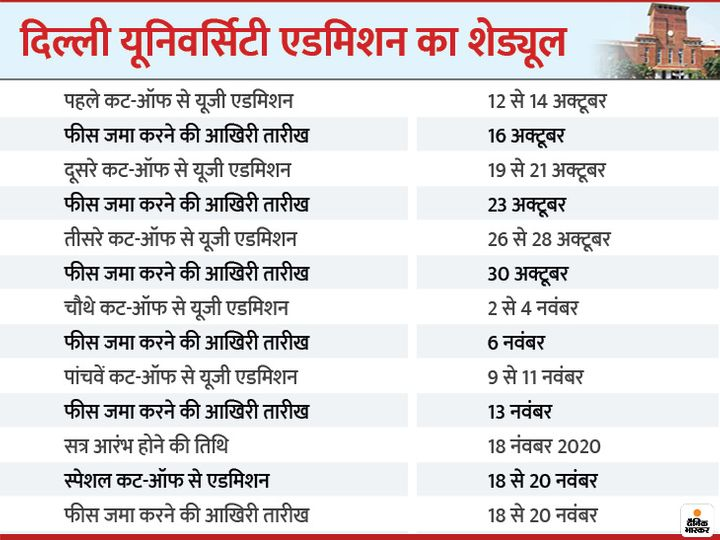 delhi university 1602488928