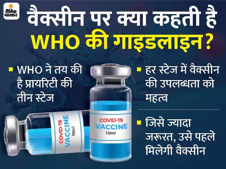 भास्कर एक्सप्लेनर:भारत में वैक्सीन के इमरजेंसी अप्रूवल से पहले जानिए- WHO की गाइडलाइन के मुताबिक आपको कब मिलेगी वैक्सीन