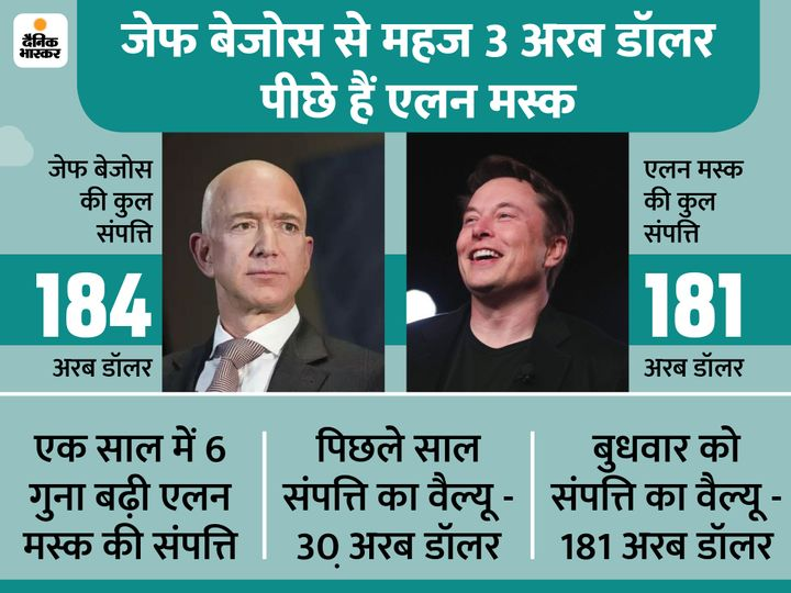 Musk's net worth soared to Bezos after shares of electric car maker Tesla jumped 2.8% on Wednesday - Filmytales