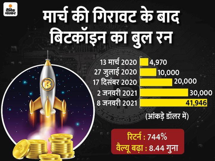 पिछले 24 घंटे में इसने 41,946.74 डॉलर का अब तक का रिकॉर्ड ऊपरी स्तर छू लिया है, 17 दिसंबर 2020 को इसने पहली बार 20,000 डॉलर का लेवल पार किया था - Dainik Bhaskar