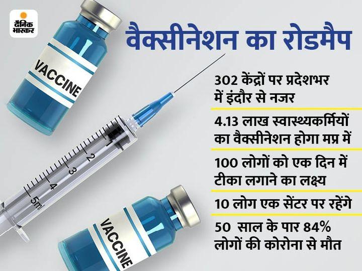 इंदौर 8 जवनरी को वैक्सीनेशन को लेकर ड्राय रन कर तैयारियों को जांचा गया था। - Dainik Bhaskar