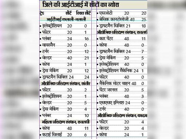 जिले की आईटीआई में सीटों का ब्योरा - Dainik Bhaskar