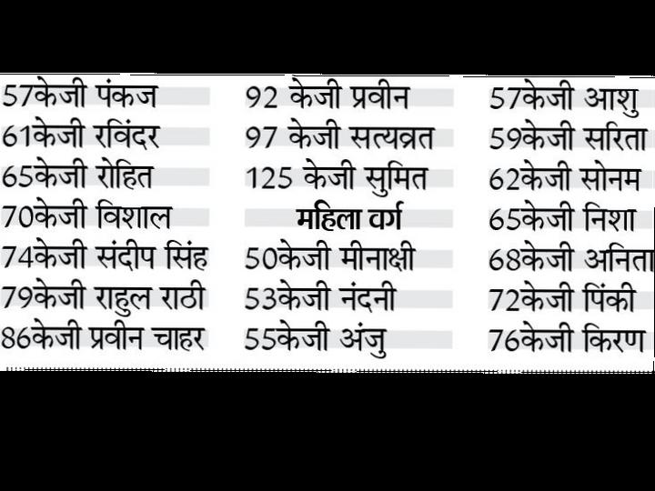 पुरुष वर्ग : इन्होंने जीता था नेशनल में गोल्ड - Dainik Bhaskar