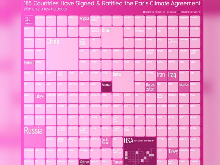 अमेरिका ने पेरिस समझौते से हाथ खींच लिए हैं।