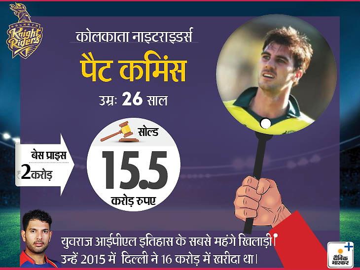 कमिंस आईपीएल इतिहास के सबसे महंगे विदेशी खिलाड़ी, कॉटरेल बेस प्राइज से 17 गुना ज्यादा 8.5 करोड़ में बिके देश,National - Dainik Bhaskar