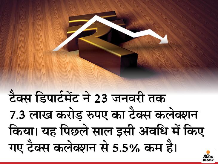 डायरेक्ट टैक्स कलेक्शन 20 साल में पहली बार घट सकता है; 13.5 लाख करोड़ का लक्ष्य, अभी सिर्फ 7.3 लाख करोड़ मिले|बिजनेस,Business - Dainik Bhaskar