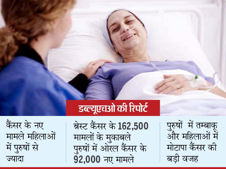 2018 में कैंसर के 10 लाख से अधिक नए मामले, हर 15 में से एक भारतीय को मौत का खतरा, डब्ल्यूएचओ ने गिनाईं वजह|लाइफ & साइंस,Happy Life - Dainik Bhaskar