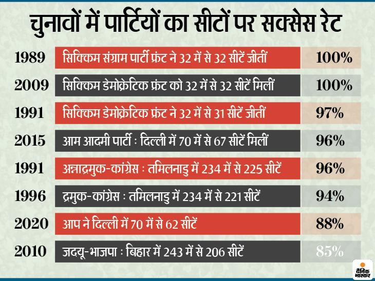 आम आदमी पार्टी ने पिछली बार 96% और इस बार 88% सीटें जीतीं; 100% सक्सेस का रिकॉर्ड सिक्किम की एसएसपी-एसडीएफ के नाम देश,National - Dainik Bhaskar